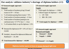 Industries shortage of diploma holders