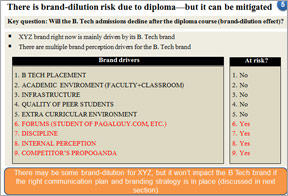 Brand dilution risk due to diploma