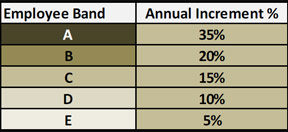 Employee Band with Annual Increment Percentage Table